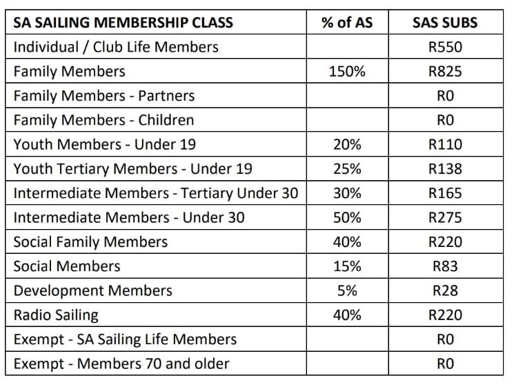 SAS Fees 2021